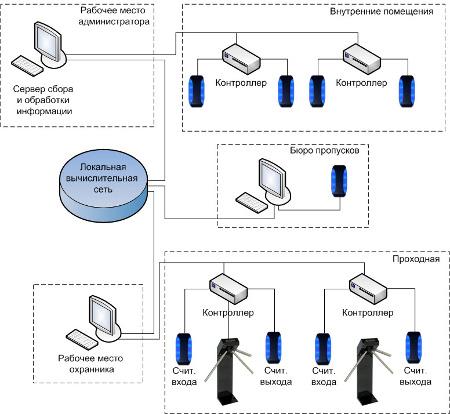 биометрическая система доступа и контроля времени
